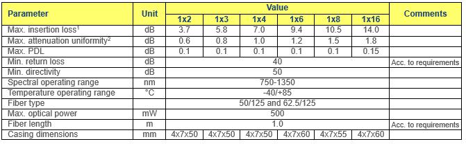 Multimode PLC Splitters - Fibrain PON pasywna optyka - CWDM